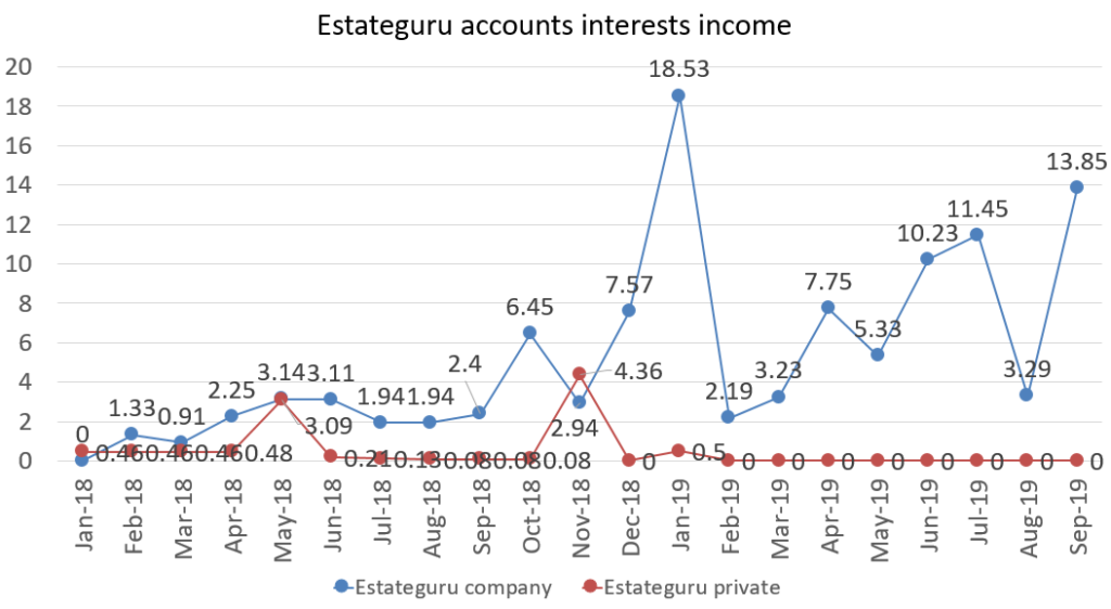 Estateguru interest incomes from all accounts september 2019