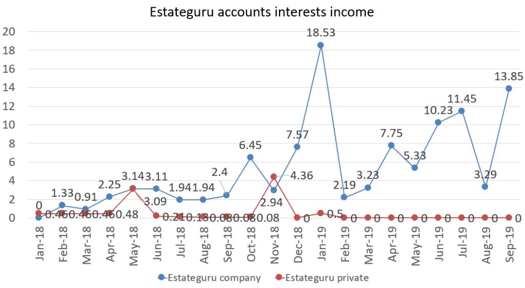 Estateguru interest incomes from all accounts september 2019