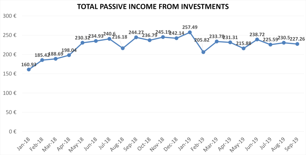 Financefreedom.eu blog total passive income from investments, september 2019