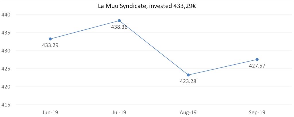 La Muu syndicate, invested 433,29€, september 2019