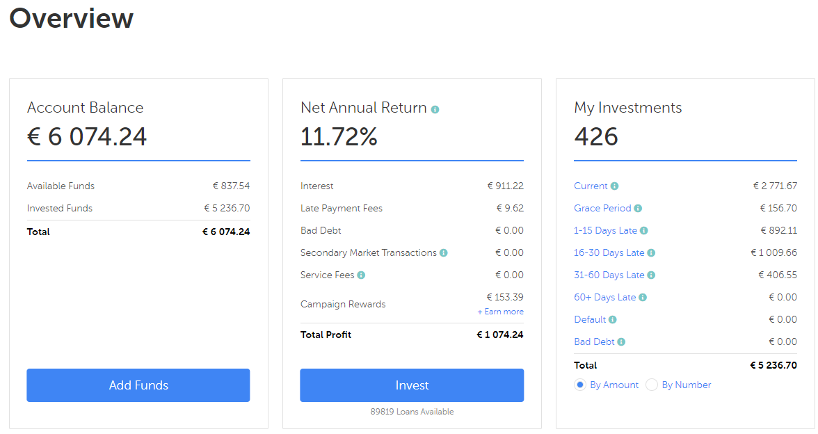 Account overview september 2019