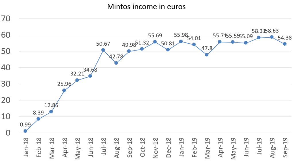 Mintos interest income in euros september 2019