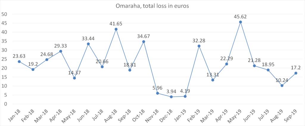 Omaraha, total loss in euros, september 2019