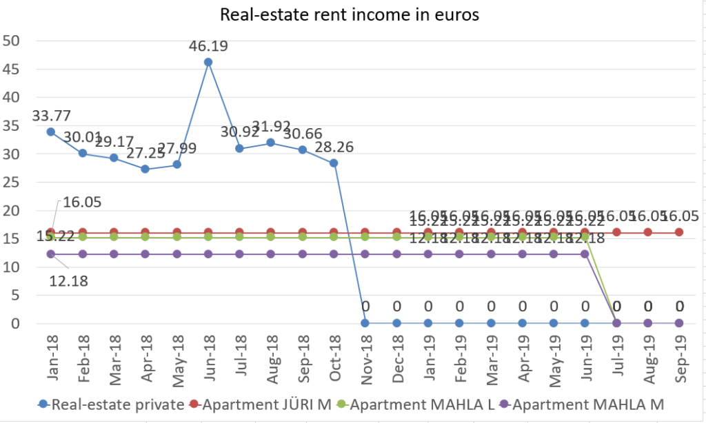 Real-estate rent income in euros september 2019