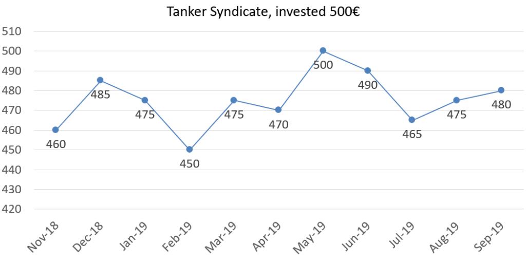 Tanker syndicate worth september 2019