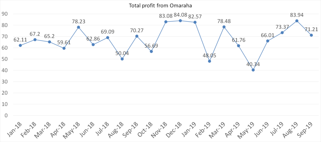 Total profit from Omaraha accounts, september 2019