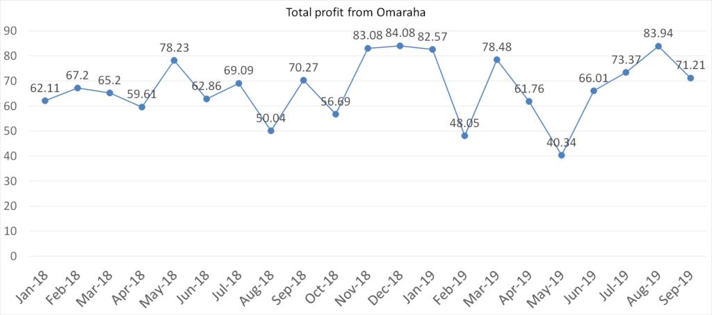 Total profit from Omaraha accounts, september 2019