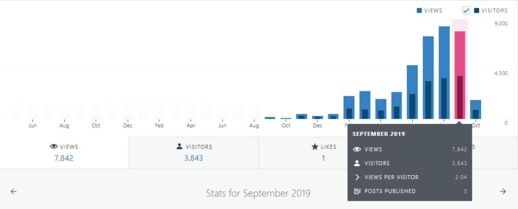 blog statistics september 2019 financefreedom.eu
