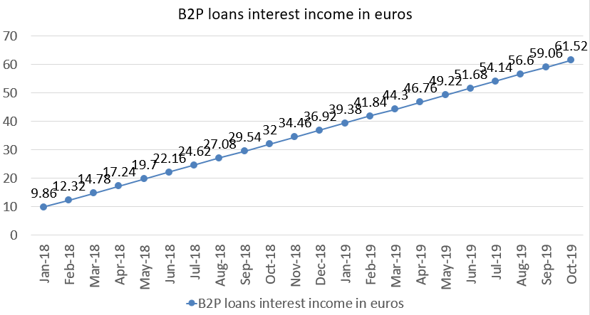 B2P loans interest income in euros october 2019