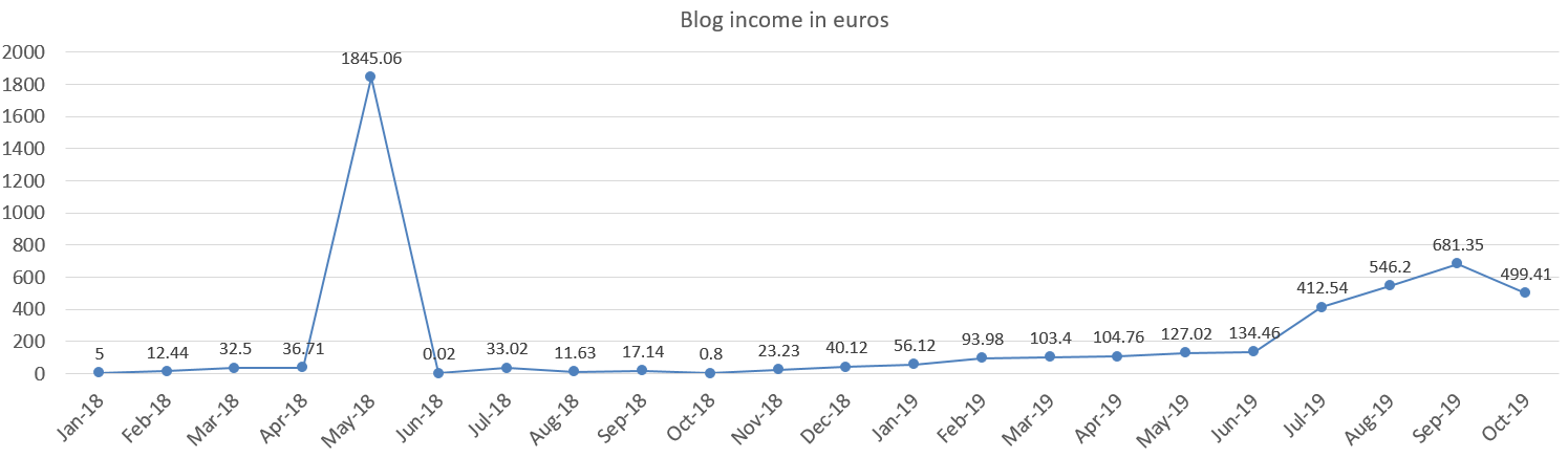 Blog income in euros october 2019
