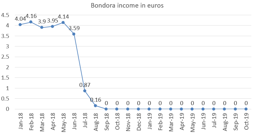 Bondora interest income in euros october 2019