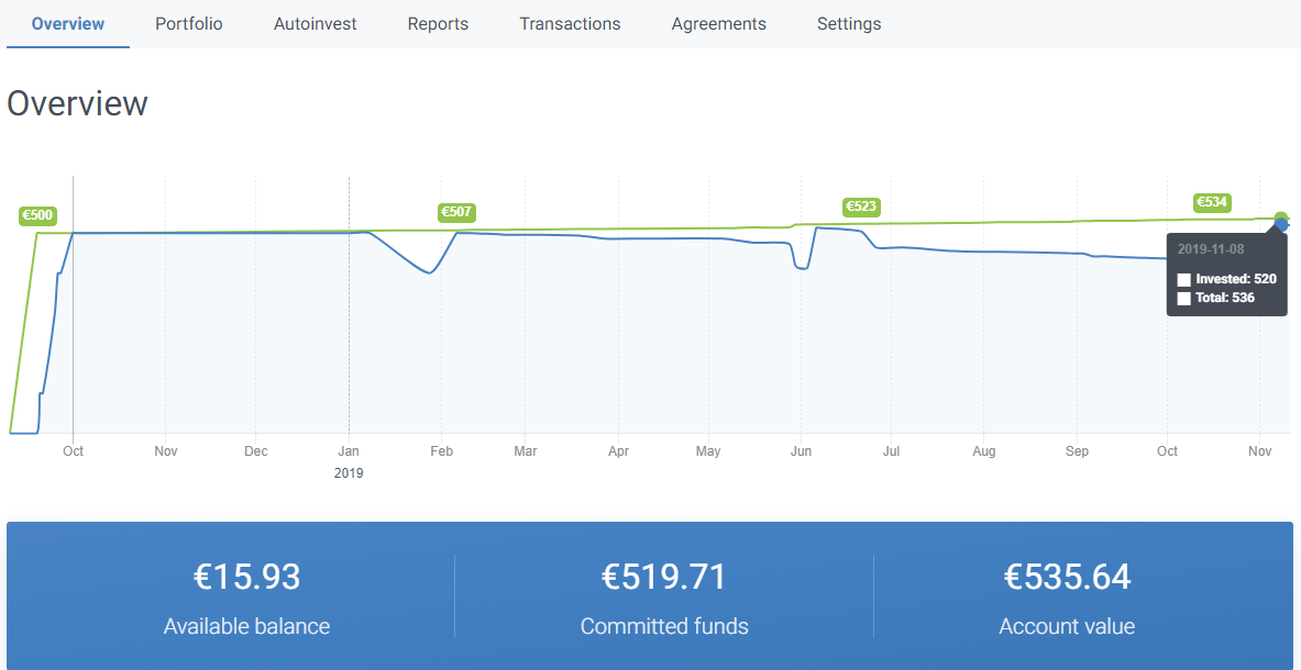 Crowdestate account overview october 2019