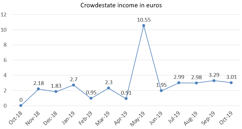 Crowdestate interest income in euros october 2019