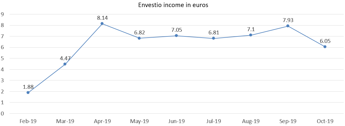 Envestio interest income in euros october 2019