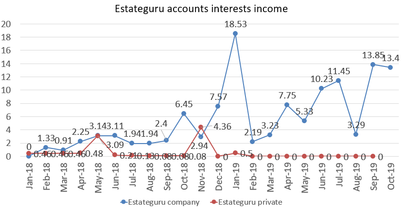 Estateguru accounts interests income in october 2019