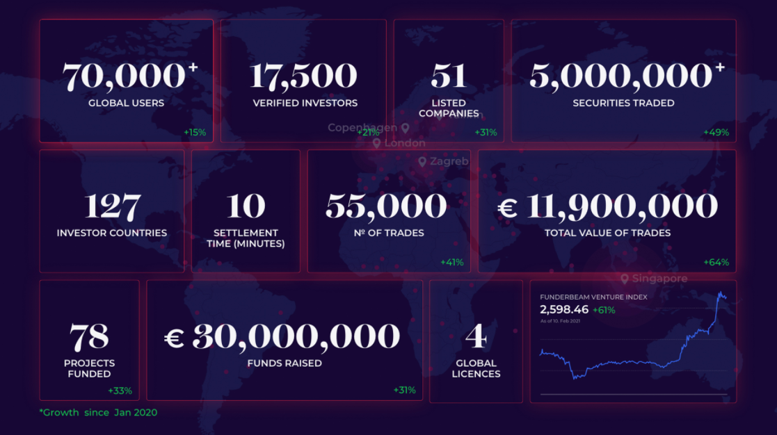 Funderbeam statistics 2021