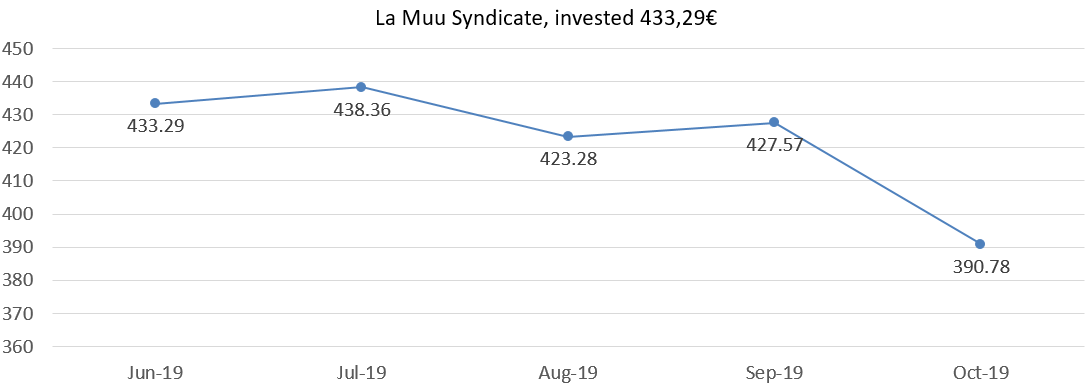 La Muu Syndicate results october 2019