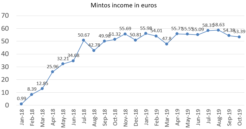 Mintos interest income in euros october 2019