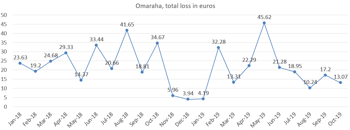 Omaraha total loss in euros october 2019