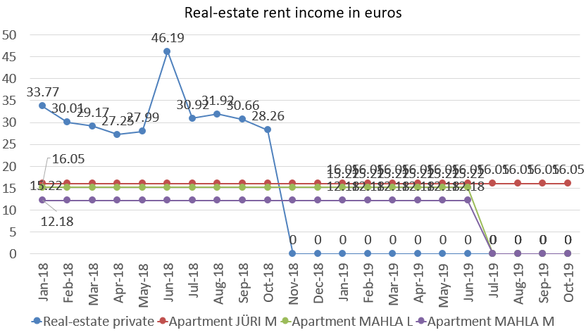 Real-estate rent income in euros october 2019