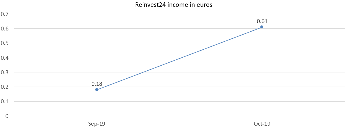 Reinvest24 interest income in euros october 2019