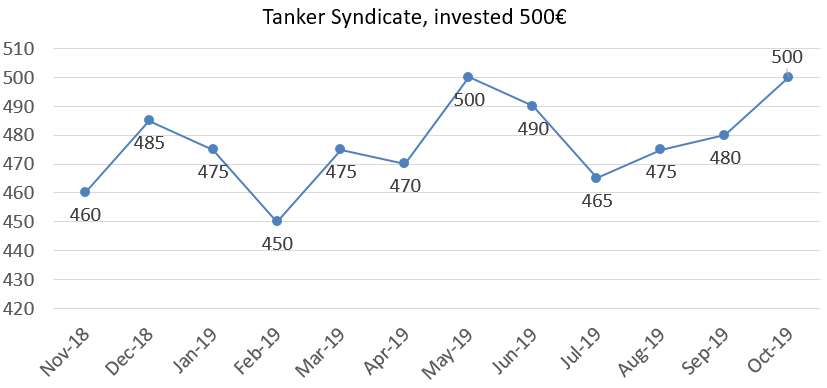 Tanker Syndicate results october 2019