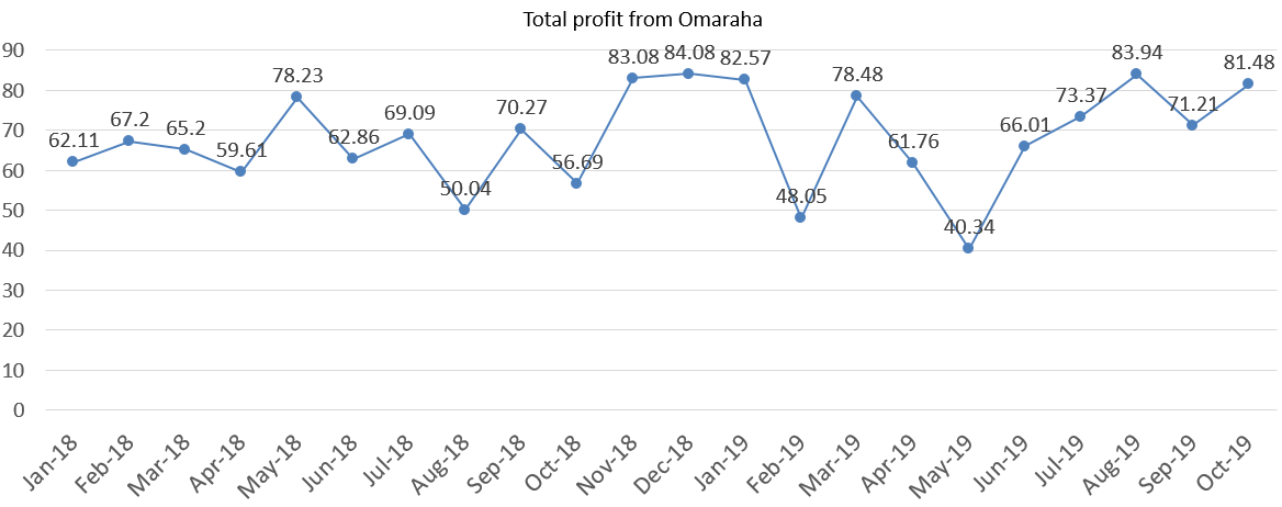Total interest income profit from omaraha october 2019