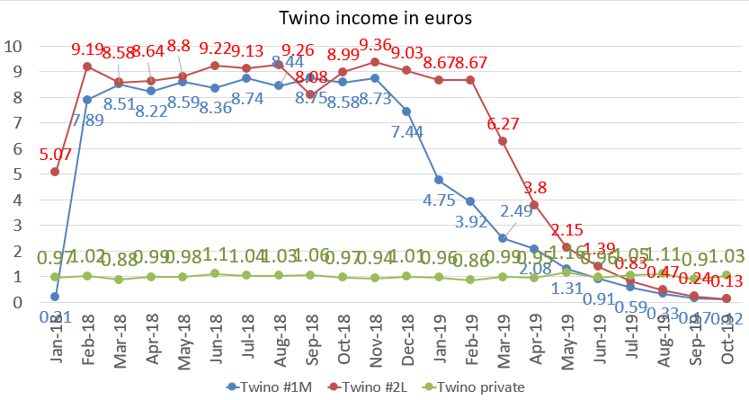 Twino income in euros october 2019