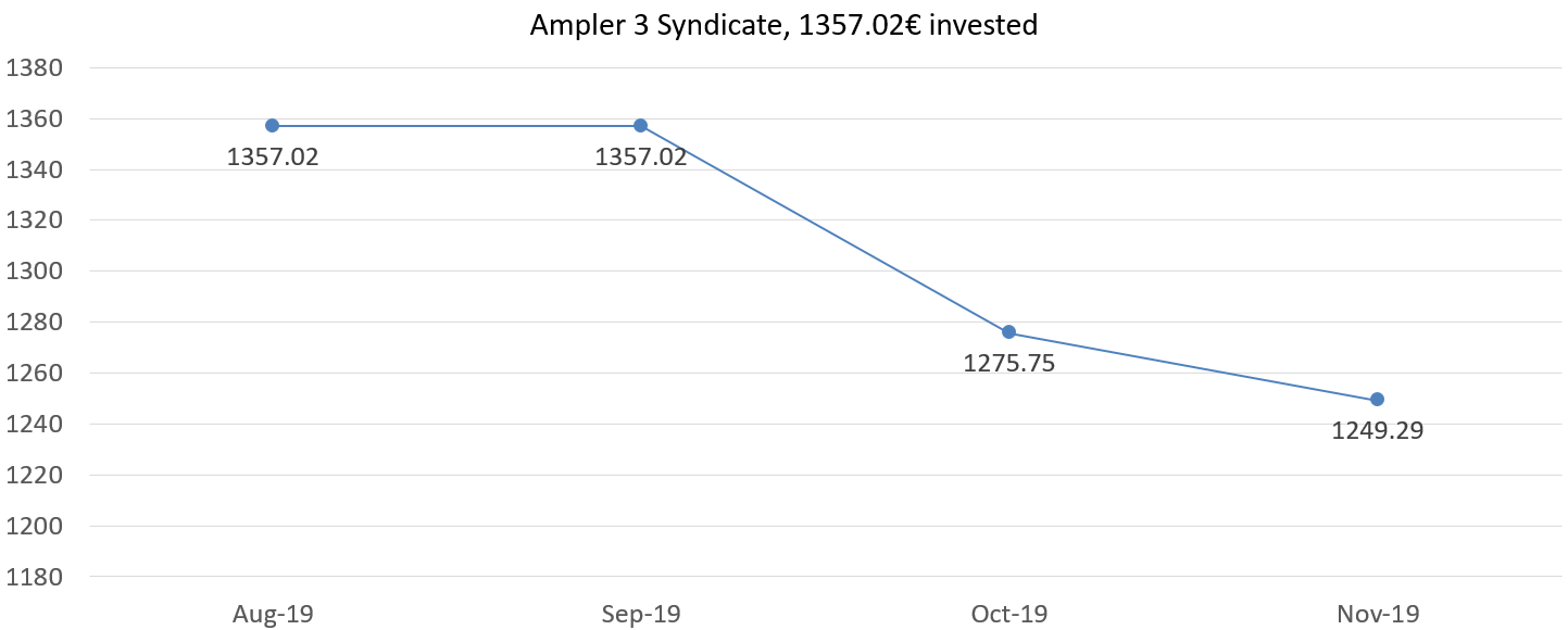 Ampler 3 syndicate, 1357,02 invested, november 2019 overview