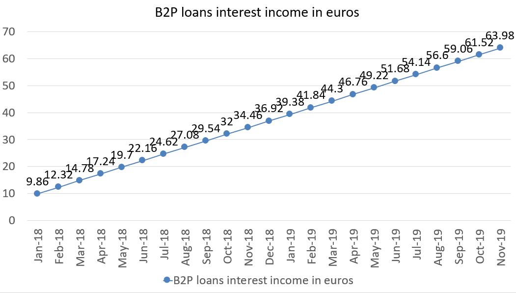B2P loans interest income in euros november 2019