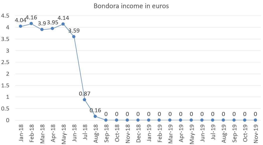 Bondora income in euros november 2019