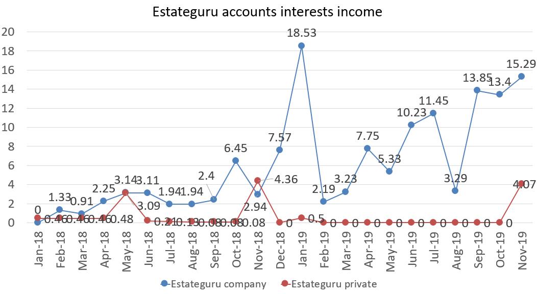 Estateguru accounts interest income in november 2019