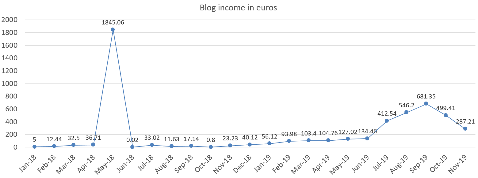 Financefreedom.eu blog income in euros november 2019