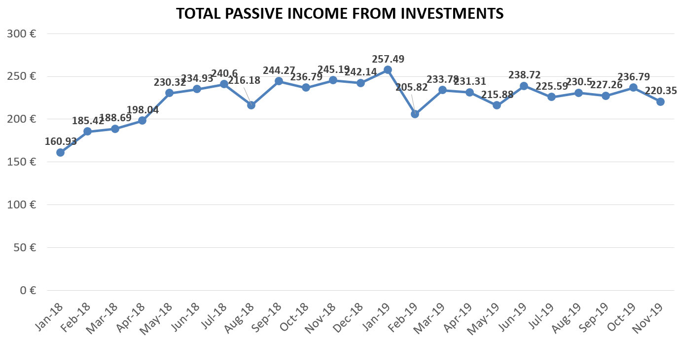 Financefreedom.eu total passive income from investments in November 2019