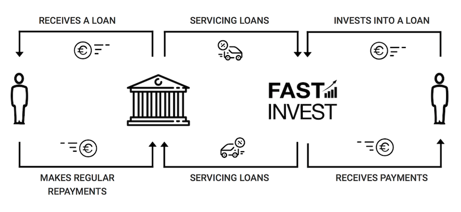 How does FAST INVEST work