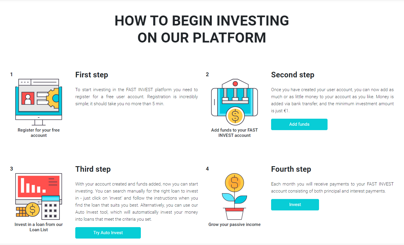 How to begin investing on FAST INVEST