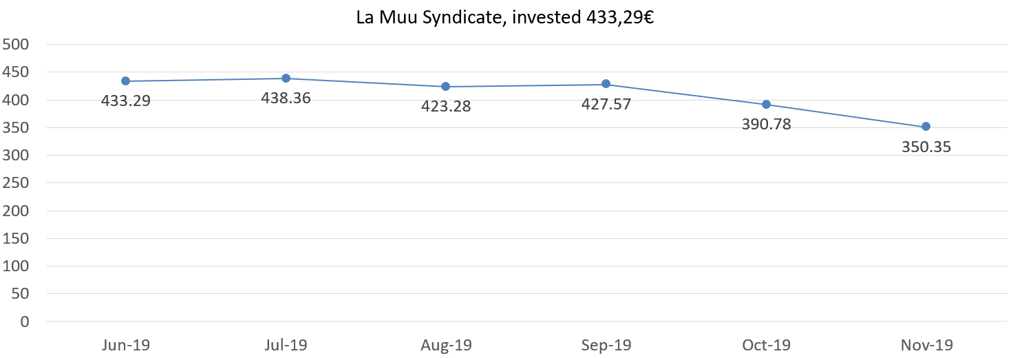 La Muu Syndicate, invested 433,29 euros, November 2019 overview