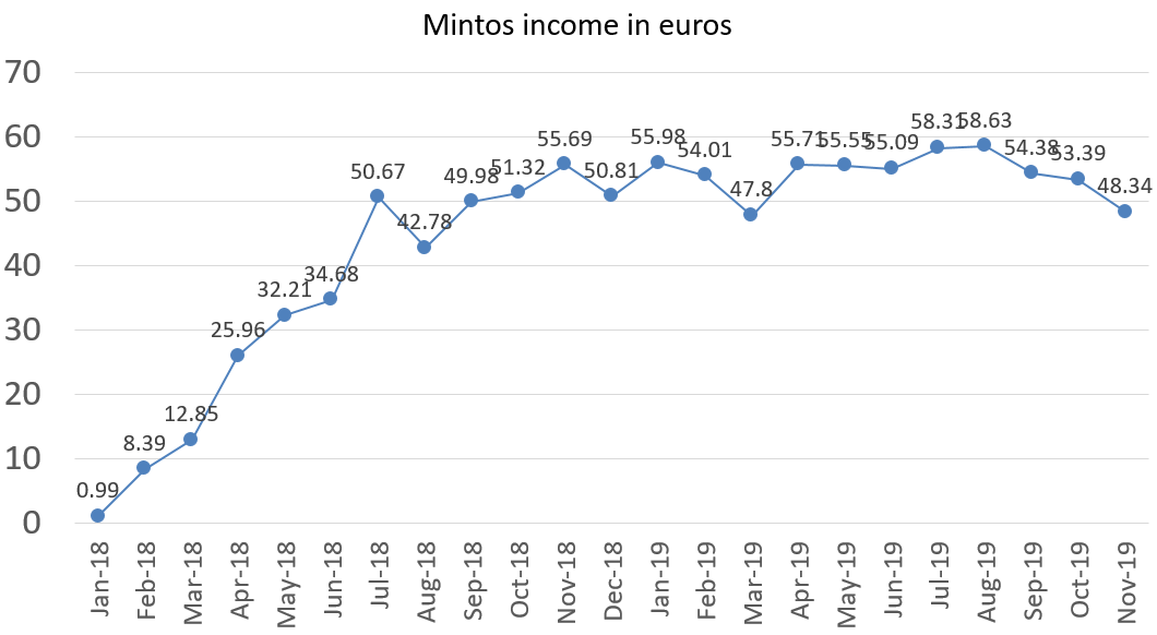 Mintos interest income in november 2019