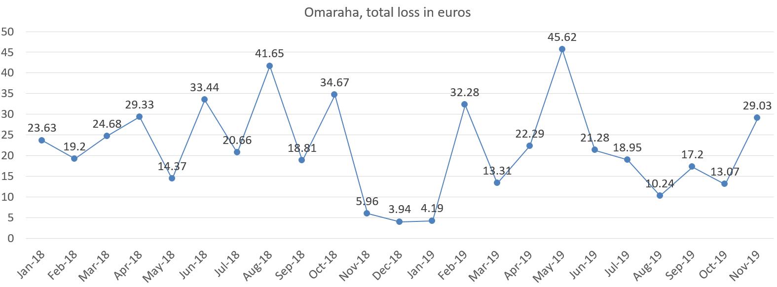 Omaha total loss in euros november 2019