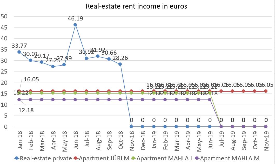 Real-estate rent income in euros november 2019