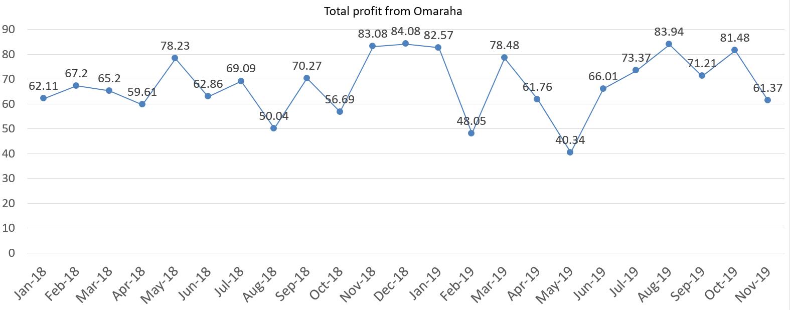 Total profit from Omaraha november 2019