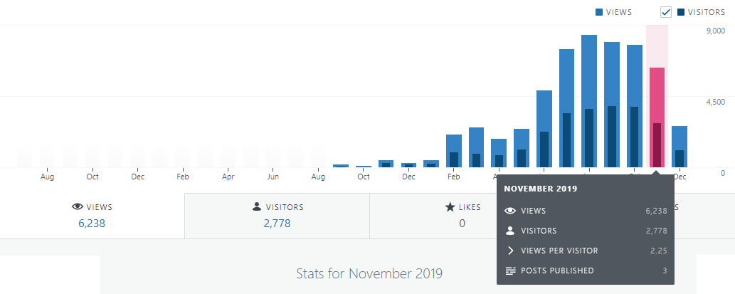 blog statistics november 2019 financefreedom.eu