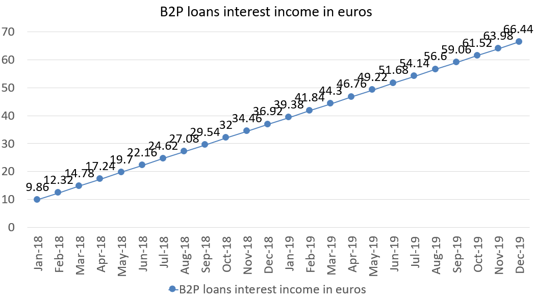 B2P loans interest income in euros december 2019