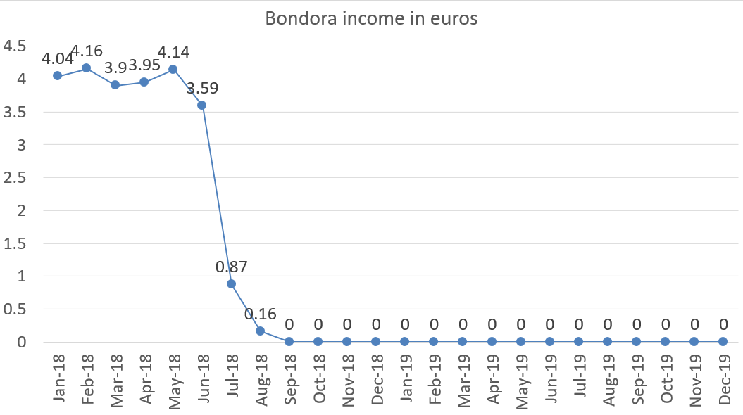 Bondora income in euros december 2019