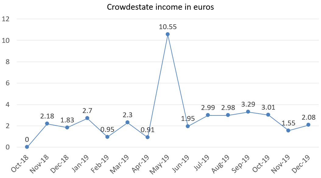 Crowdestate income in euros december 2019