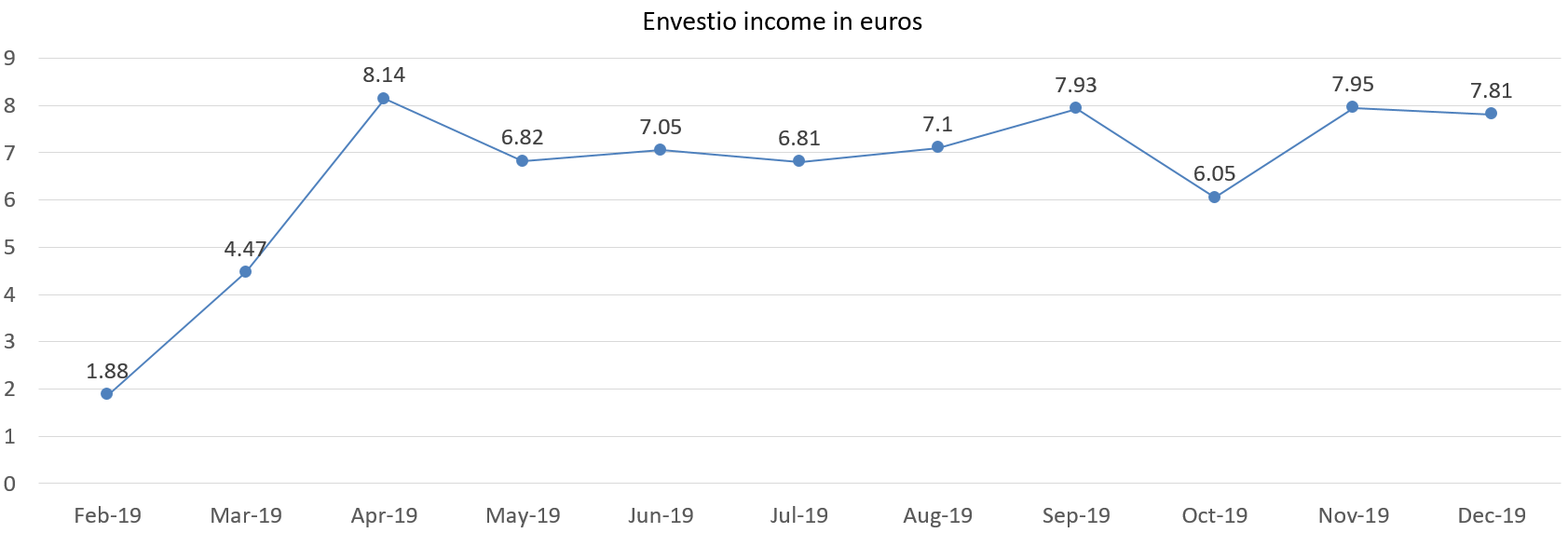 Envestio interest income in euros december 2019