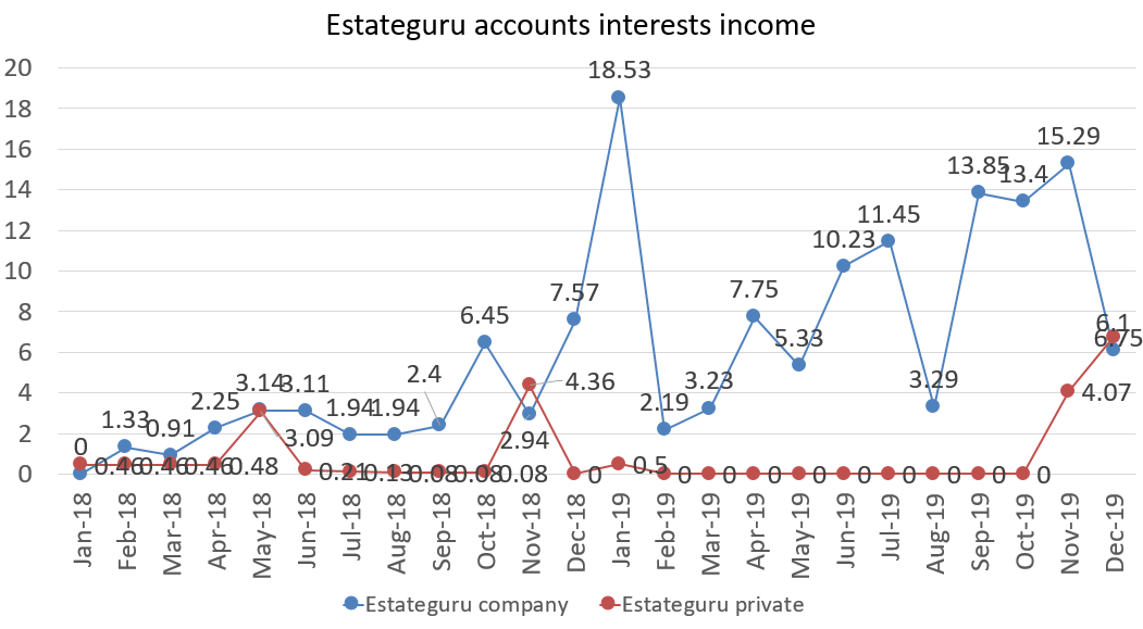Estateguru accounts interest income december 2019
