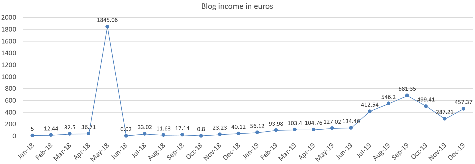 Financefreedom blog income in euros december 2019