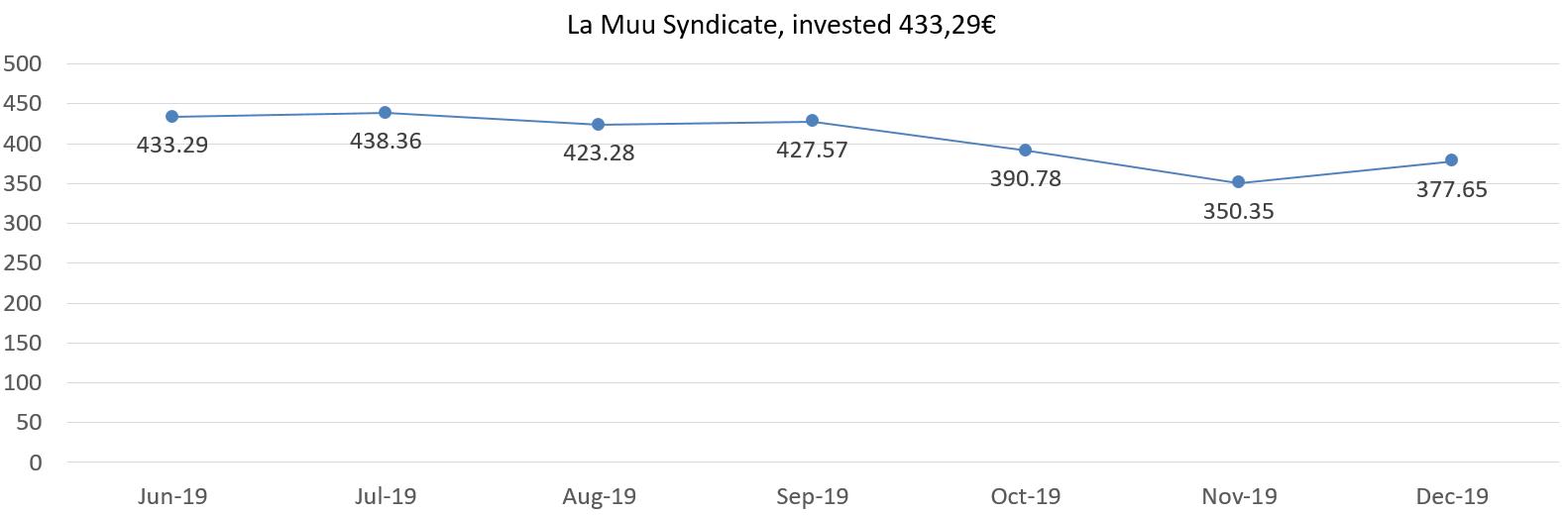 La Muu syndicate net worth december 2019