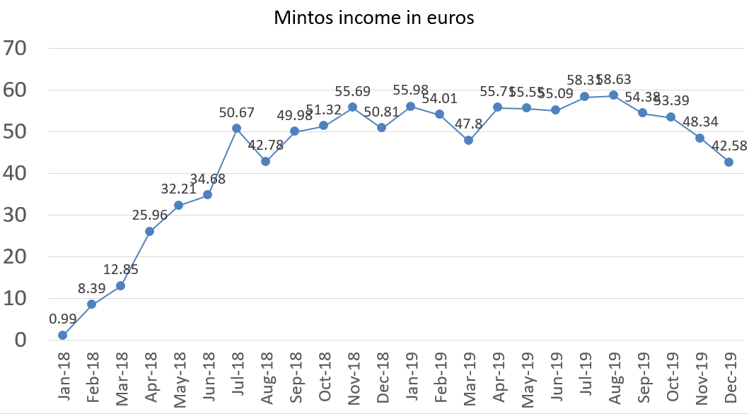 Mintos interest income in euros december 2019